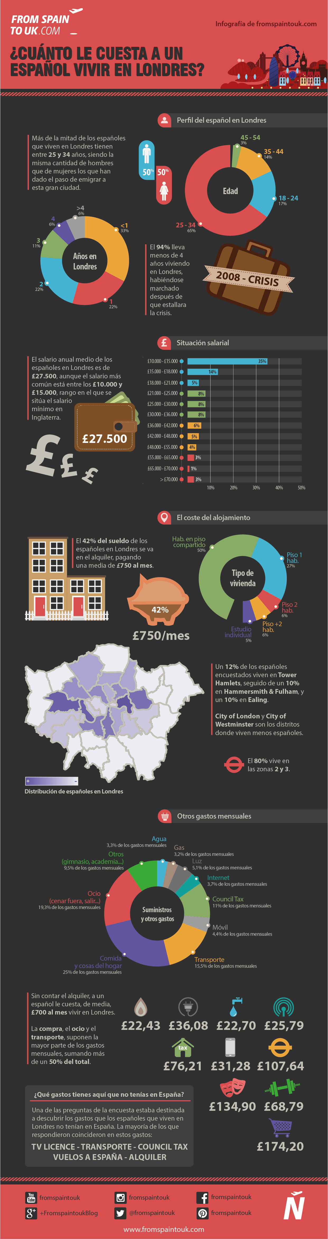 ¿Cuánto le cuesta a un español vivir en Londres?