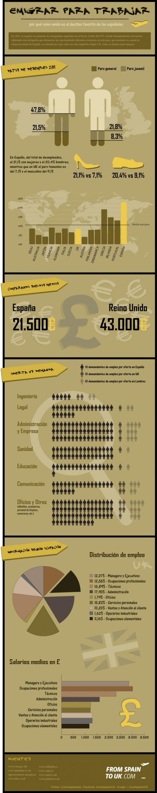 Emigrar para trabajar [Infografía]