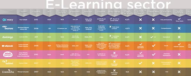 Aprender idiomas online