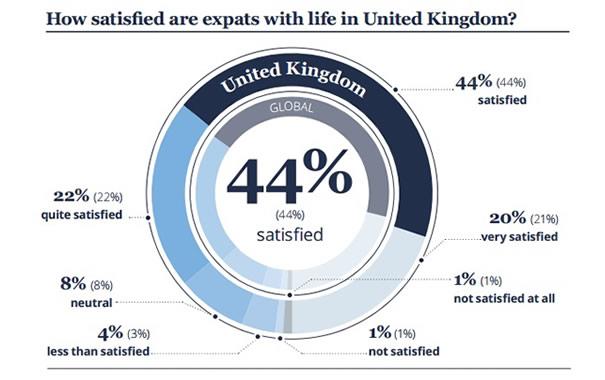 Satisfacción de los expatriados que viven en UK