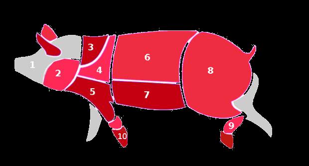 Piezas de la carne de cerdo en Reino Unido
