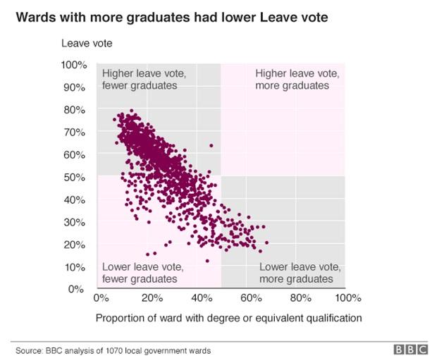 Voto Brexit y nivel de estudios