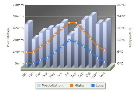 Temperatura y tiempo en octubre, febrero.... en Londres